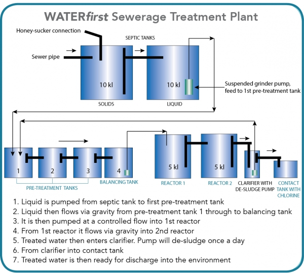 Waterfirst Water Recycling Grey Water Treatment Sewage Water Treatment Waste Management